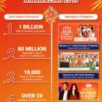 2019 Shopee Milestones