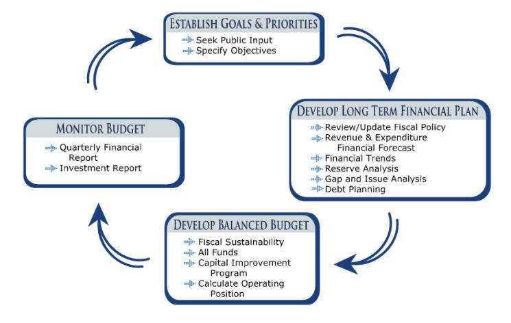 Long Term Financial Plan LTFP City Of San Clemente CA