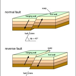 Strike Slip Fault Block Diagram Gas Furnace Information And Resources About The San Andreas