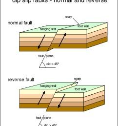coast range san andrea fault diagram [ 862 x 1034 Pixel ]