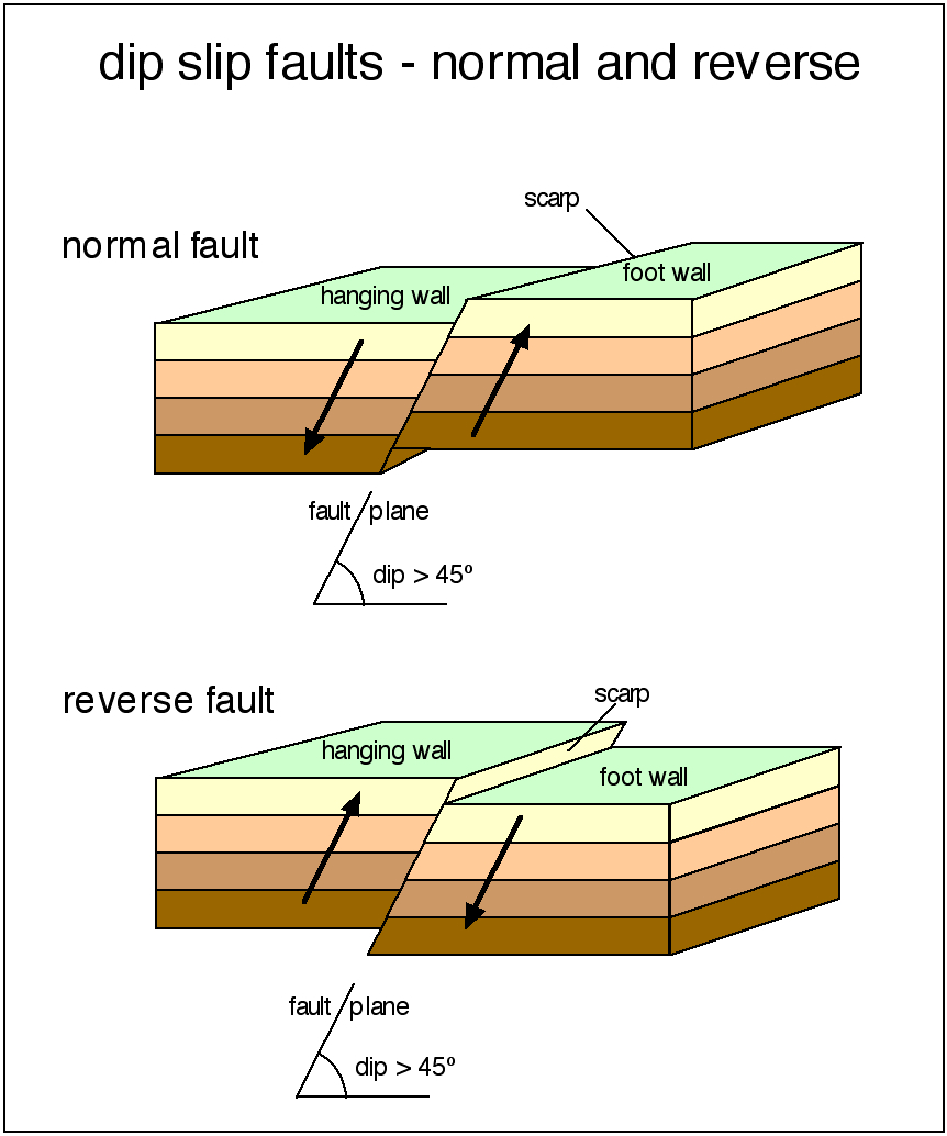 strike slip fault block diagram wire symbols information and resources about the san andreas