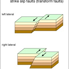 Strike Slip Fault Block Diagram Air Conditioner Thermostat Wiring Information And Resources About The San Andreas Is Called A Or Transform