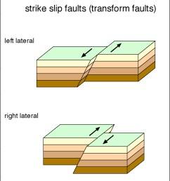 coast range san andrea fault diagram [ 905 x 1085 Pixel ]