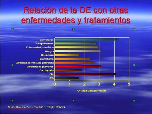 disfunción eréctil y relación con otras enfermedades