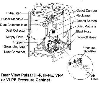 Trinco Blasting Cabinet Parts
