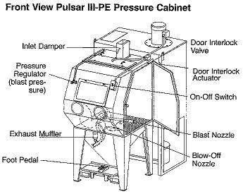 CLEMCO Model 24746 Pulsar III-P Pressure Blast Cabinet