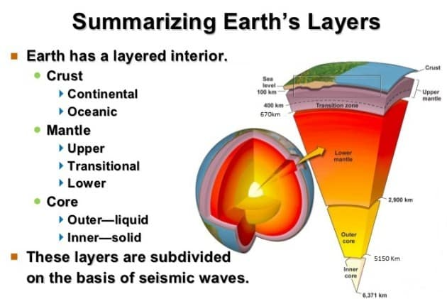 Seismic Study Of The Structure Of The Earth Sandarbha