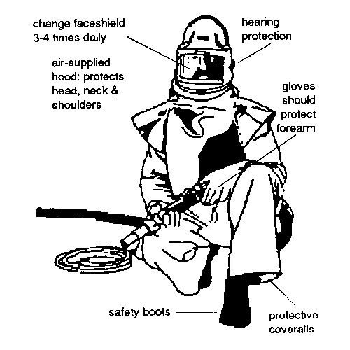 Sandblasting Operator's Protective Equipment,with pictures