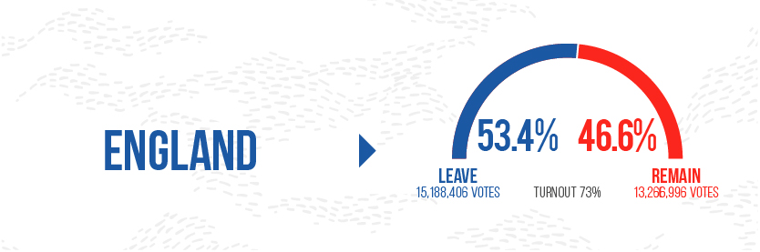 Brexit Graphic England Leave Stats