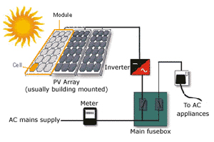 solar pv system wiring diagram scout ii ignition residential photovoltaic systems development services city of