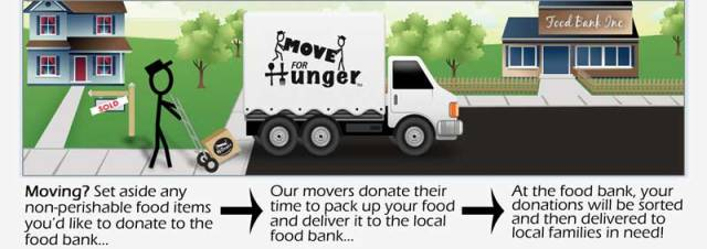 move for hunger process