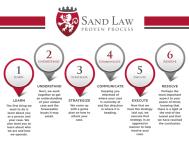 criminal defense and personal injury proven process
