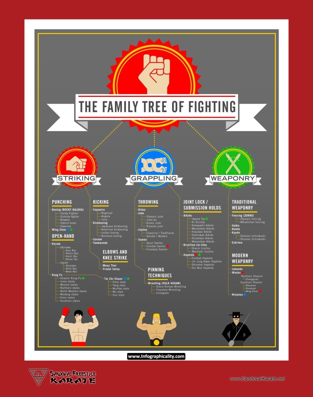 The Family Tree of Fighting Infographic