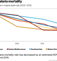 percentage decrease in deaths from malaria 2000 2015 education the use of insect repellent nets faster and more accurate diagnosis as well as the  [ 1200 x 789 Pixel ]