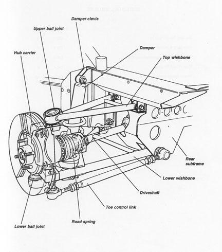 Lotus Elise Suspension, Modifications