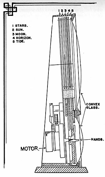 Spilhaus Space Clock, Clock Construction Explained