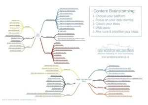 content marketing ideas brainstorming tool