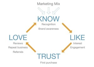 marketing funnel - marketing planning and budgeting