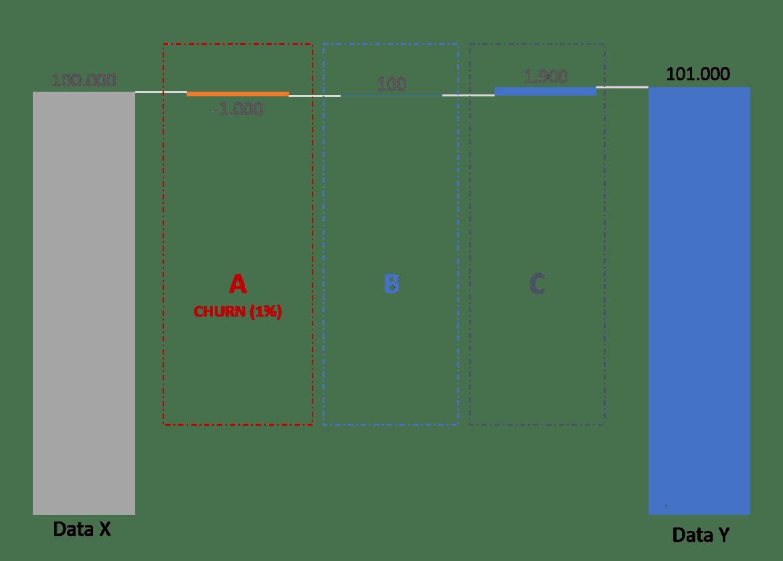 CHURN: um KPI a ser aplicado no saneamento 1