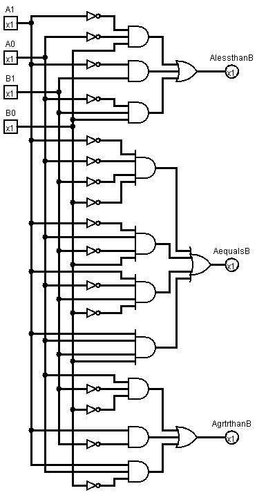 PLC Program to Implement 2-bit Magnitude Comparator