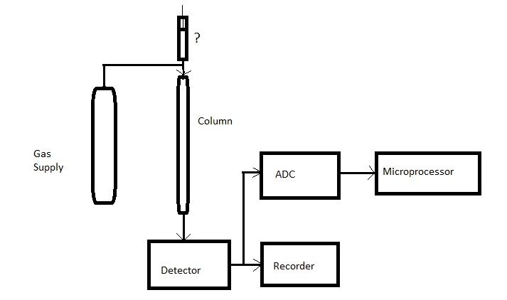 Block Diagram Gas Chromatography