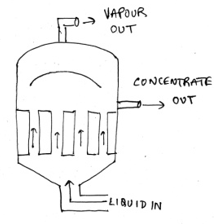 Short Tube Vertical Evaporator Questions and Answers