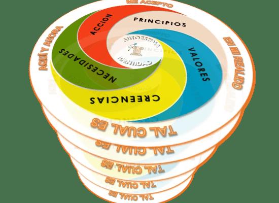 Cono del Círculo Integrador de la Autoestima