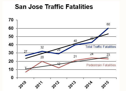 Source: San Jose Police Department