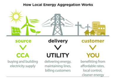 Source: San Jose Community Choice Energy
