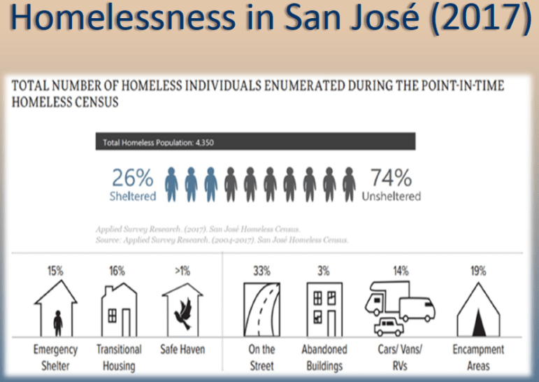 Source: City of San Jose