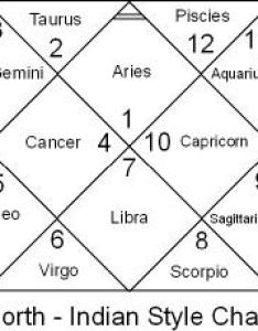 The asc lagna and first house are always where you see aries in that sample it   top central diamond notice all cardinal angular houses form  also how to obtain read vedic chart astrogarden rh astrogardenoboards