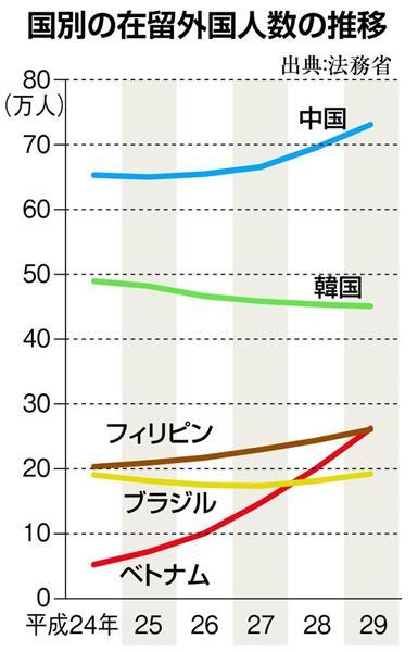【ビジネス解読】在留外國人の構成に変動! 中韓の次は ...