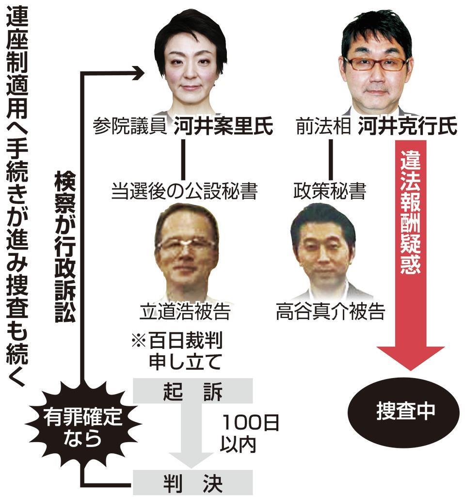 克行氏関與が捜査の焦點 「百日裁判」で案里氏は失職可能性 ...