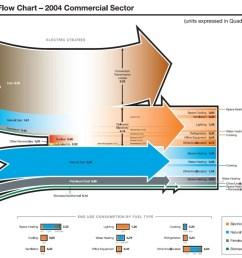 energysankey commercialbuilding [ 1000 x 801 Pixel ]
