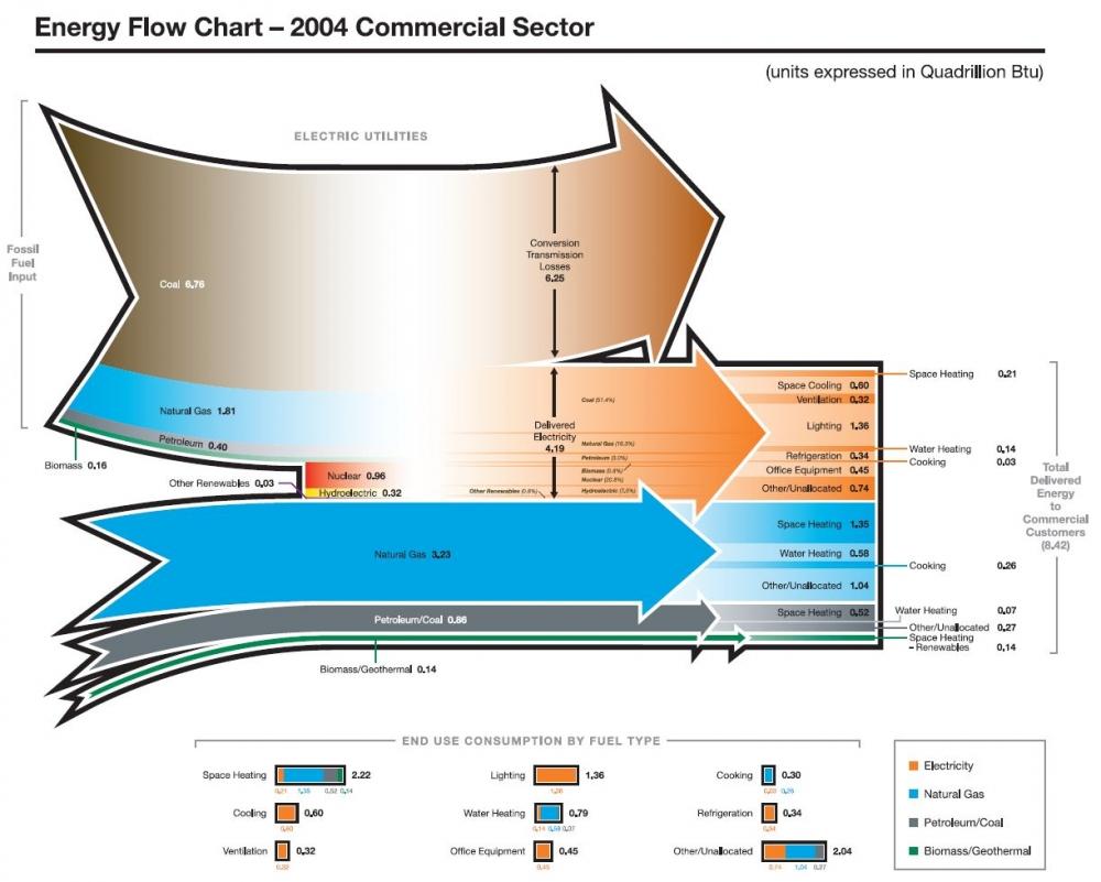 medium resolution of energysankey commercialbuilding