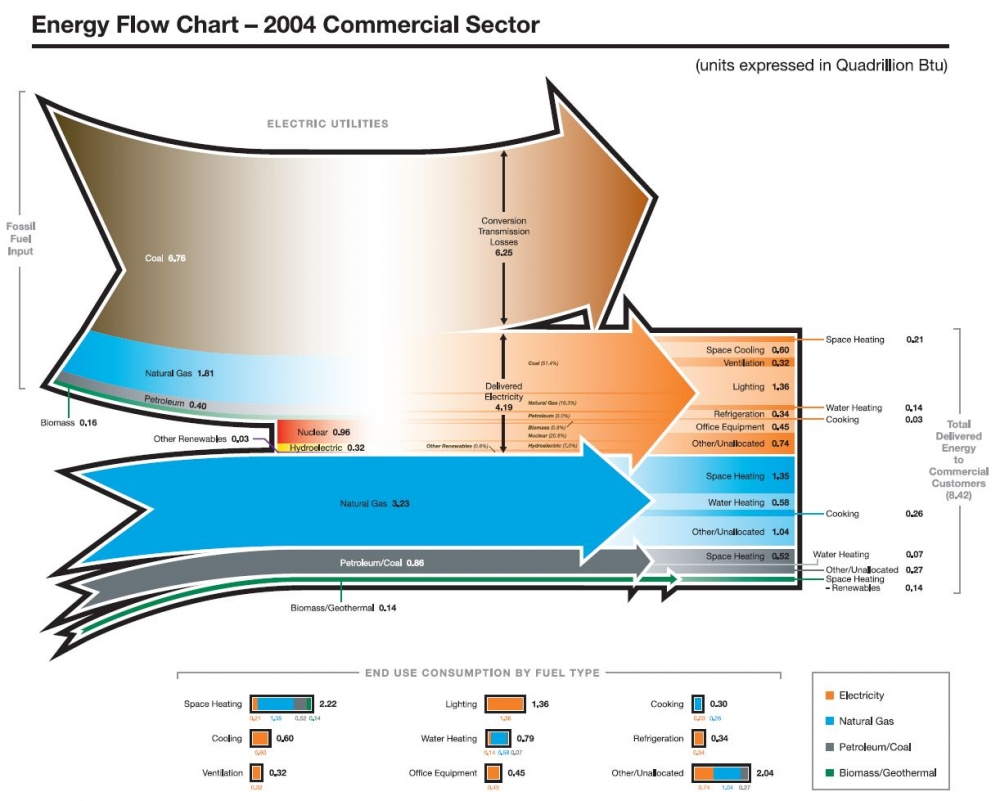 hight resolution of energysankey commercialbuilding