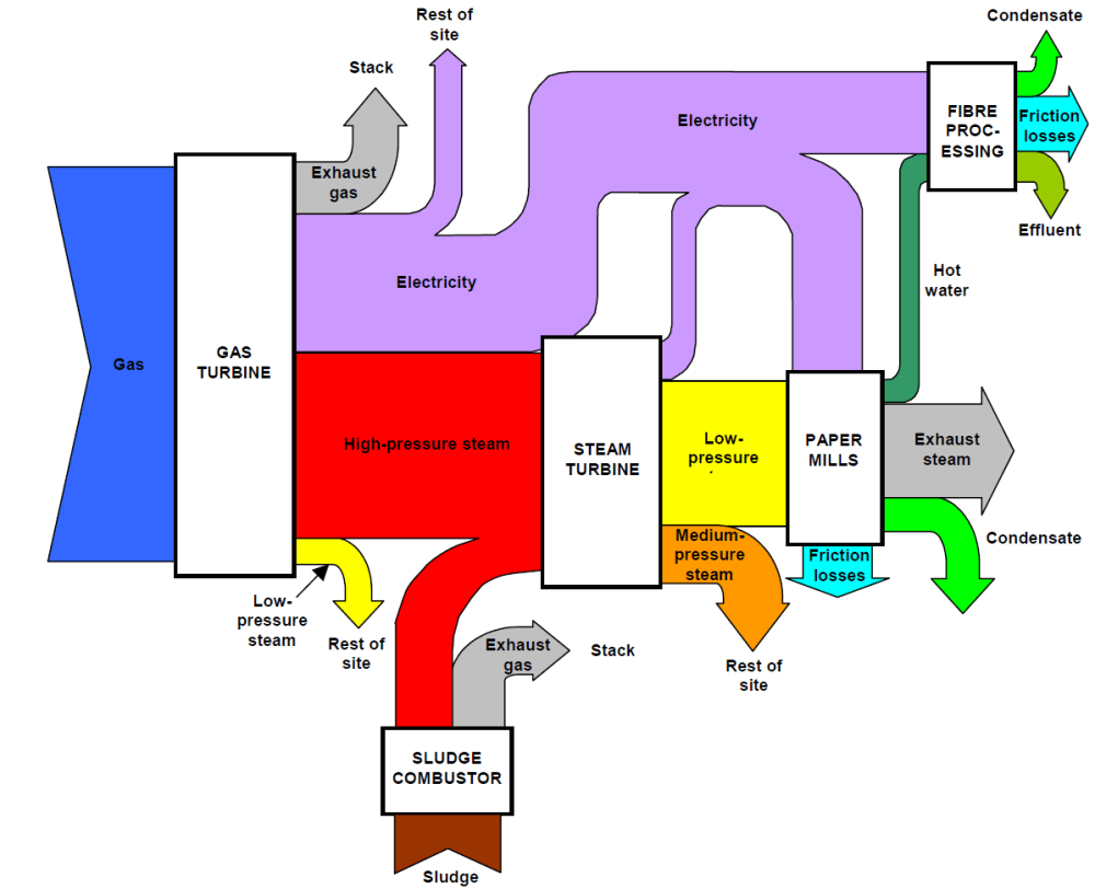 medium resolution of environment agency paper mill