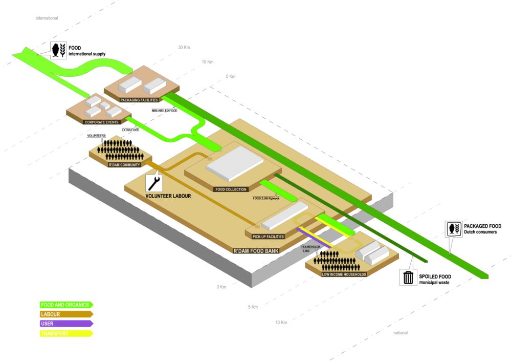 medium resolution of diagram food bank rotterdam