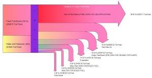 software | Sankey Diagrams