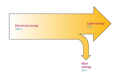 how to do a sankey diagram rj11 connector wiring school diagrams siemens energy arrow 2 jpg