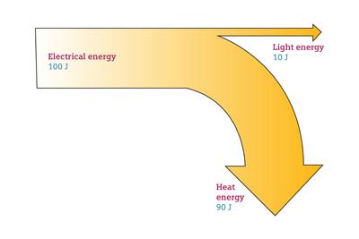 how to do a sankey diagram read basic wiring diagrams school siemens energy arrow 3 jpg