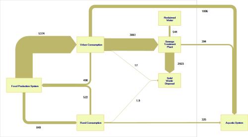 small resolution of phosphorus in beijing minimum flow width