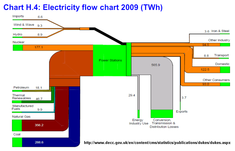 Energy Loss Sankey Diagrams