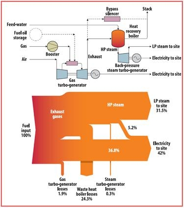 sankey diagram for a washing machine sony cdx gt410u wiring heat diagrams part 2 steam generator