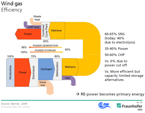 small resolution of wind to gas efficiency
