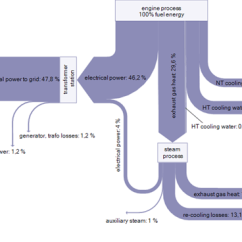 Sankey Diagram For A Washing Machine Pigtail Wiring Heat Diagrams Part 2 Engine Combined Cycle Ecc Power Plants
