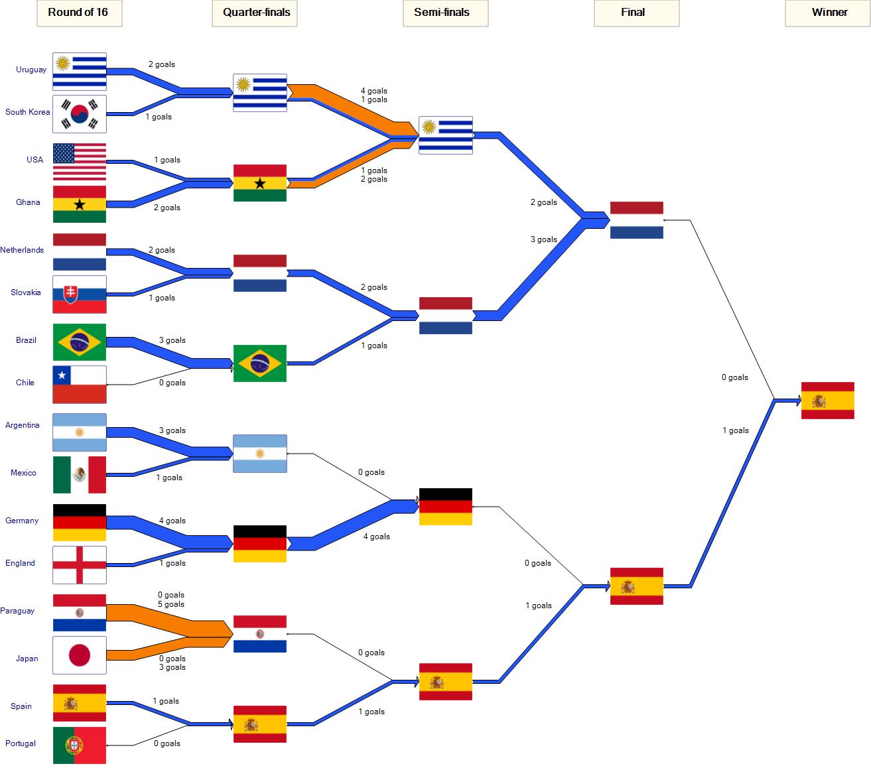 Worldcup Final Sankey Sankey Diagrams
