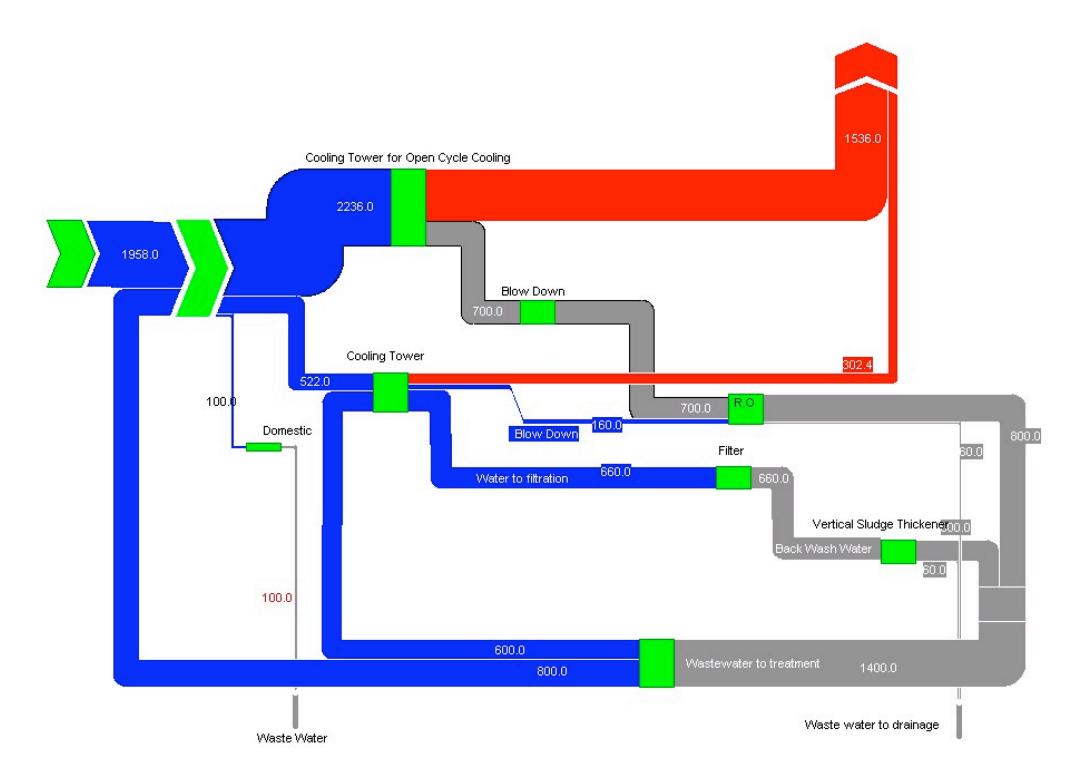 hight resolution of wafeer water sample sankey diagram