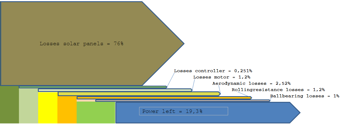 sankey diagram of wind solar cell wiring power g panel these diagrams are made up from rectangles and simple arrows only