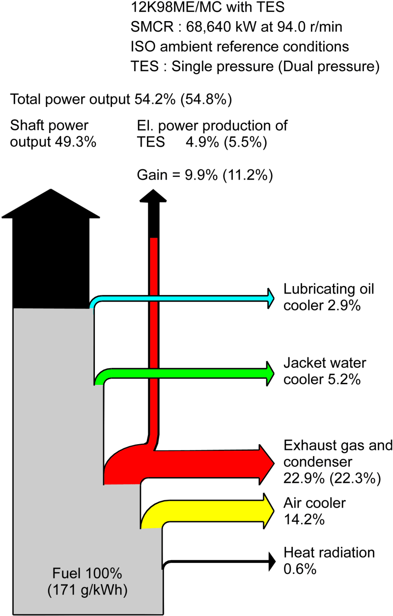 hight resolution of heat balance diagram with tes